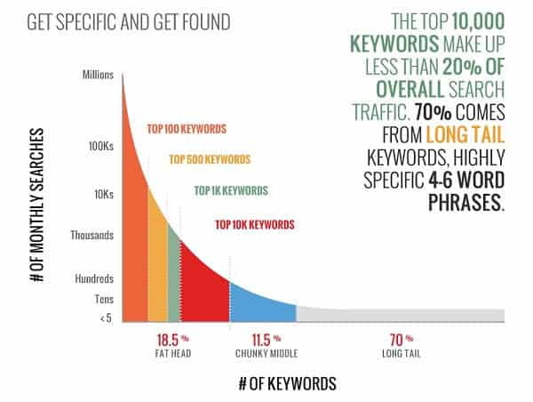 how-long-tail-keyword work