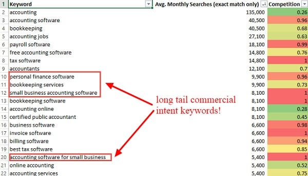 commercial intent keywords