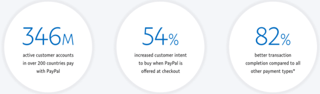 statistiques paypal