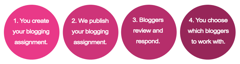 How blogging assignments work