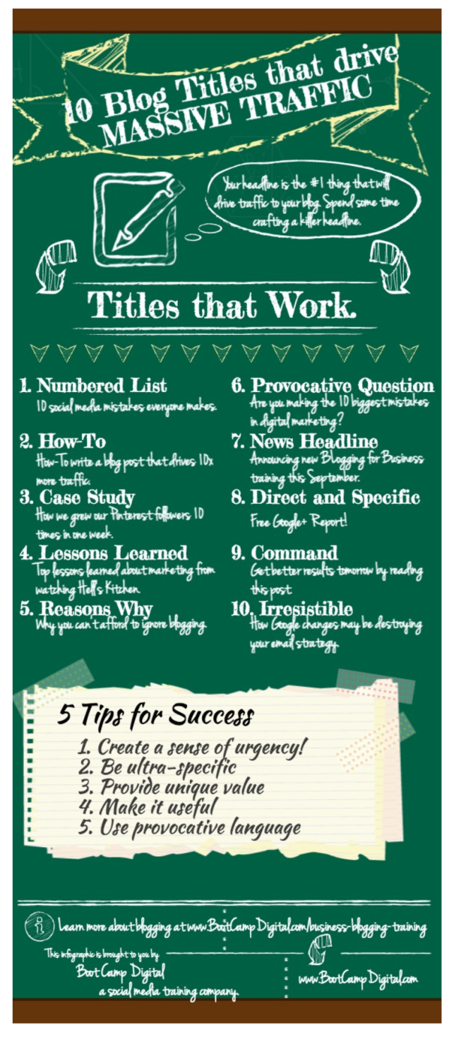 Infographic - 10 blog titles that drive massive traffic