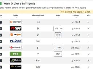 List Of Forex Brokers in Nigeria and How To Choose One in 2018