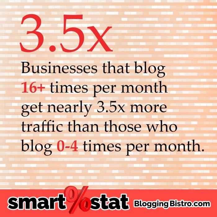 How often should you blog? Really? | BloggingBistro.com