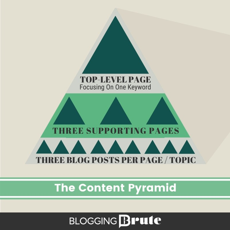 The Content Pyramid - a structured approach to creating content to rank and drive traffic.