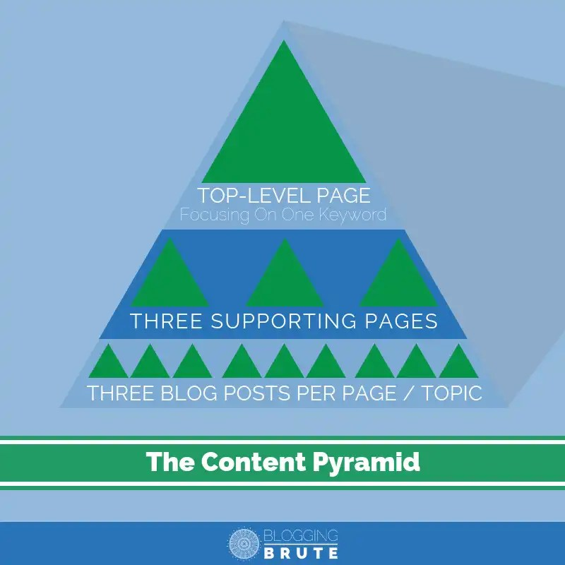 How to structure blog content to achieve top search engine ranking.