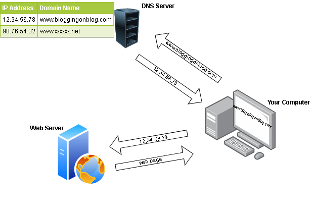DNS Server Domain Name system