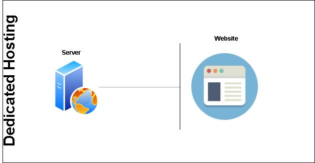 How To Choose Best Web Hosting Dedicated web hosting