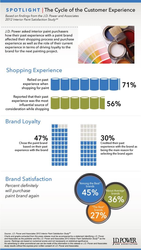 jdpowers on customer satisfaction paint