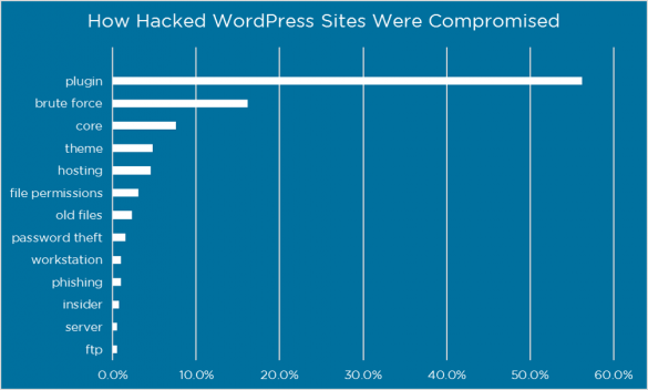 compromised wp