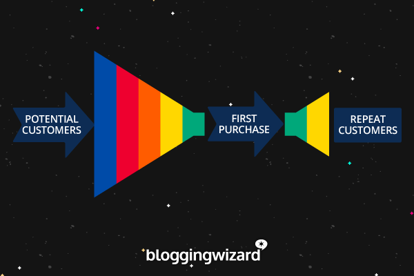 2018 Sales Funnel - 3 stages