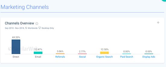 SimilarWeb Marketing Channels