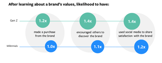 Facebook Brand Values