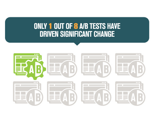 31 - AB tests to drive change