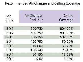 Recommended Air Changes and Ceiling Coverage