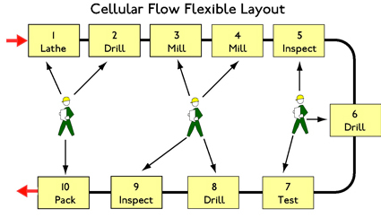 Lean Cellular Manufacturing Processing Methods Layouts