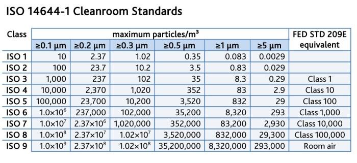 ISO-14644-Standard-209E-Classes