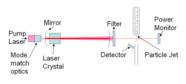 What Is A Particle Counter? How Do Particle Counters Work