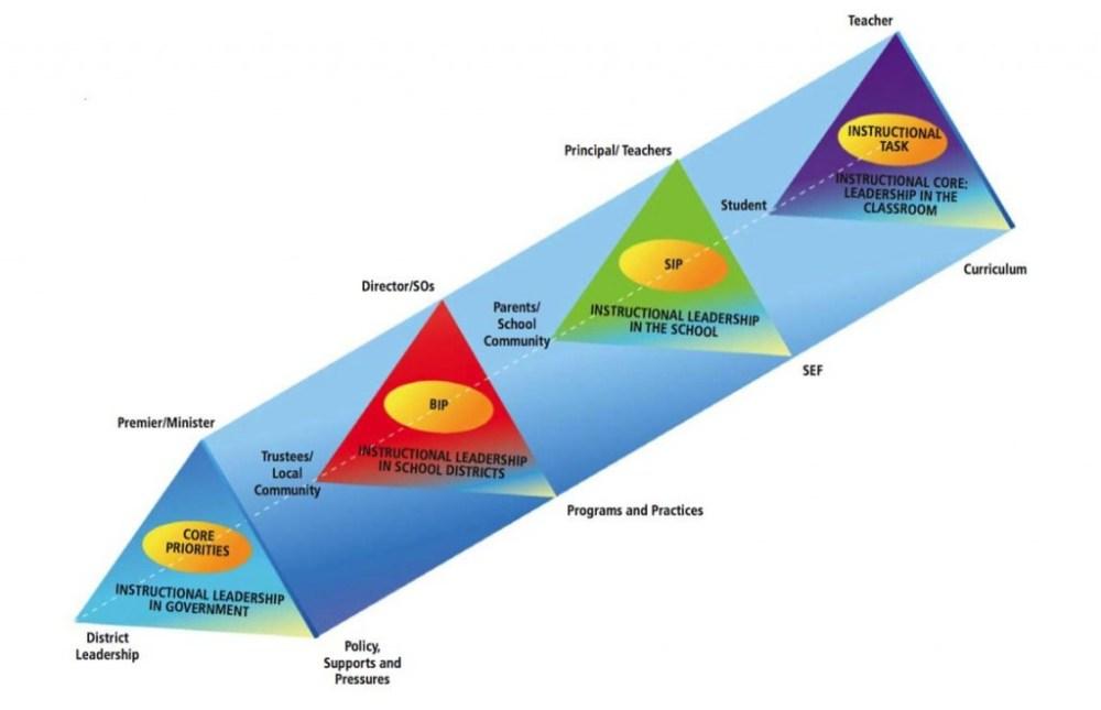 Building Capacity for Teacher Learning (3/3)