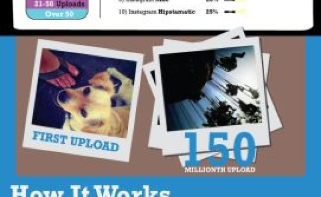 Here Comes Instagram: Infographic