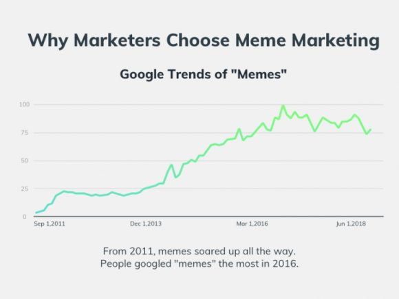 using memes marketing