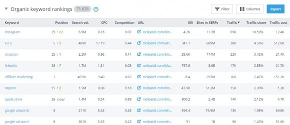 se ranking organic keyword rankings