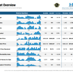 Hilton Head Real Estate Market