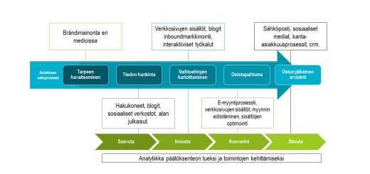 Asiakkaan ostoprosessi ja digitaalisen markkinoinnin taktiikat eri vaiheisiin