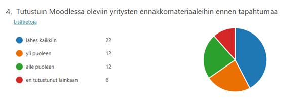 Kuviosta 8 käy ilmi, että 22 osallistujaa oli tutustunut ennakkoon lähes kaikkiin ennakkomateriaaleihin, 12 oli tutustunut yli puoleen, 12 oli tutustunut alle puoleen ja 6 ei ollut tutustunut ennakkomateriaaleihin lainkaan.