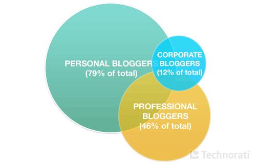 blogerzy firmowi