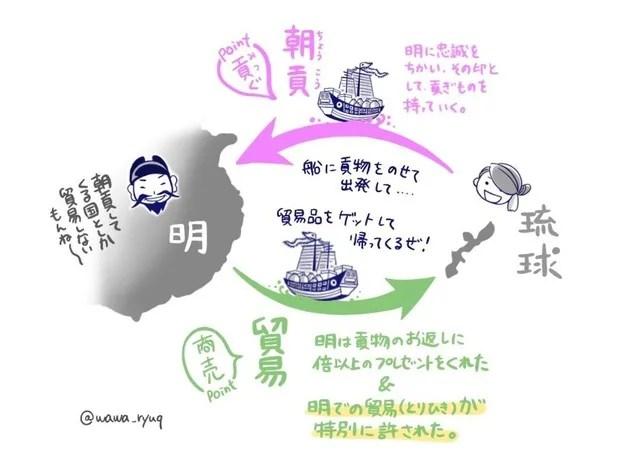 キラキラ琉球史☆ゆんたくマンガ(5)『THE★SATTOⅤ』 - がじゅまるの樹の下で。