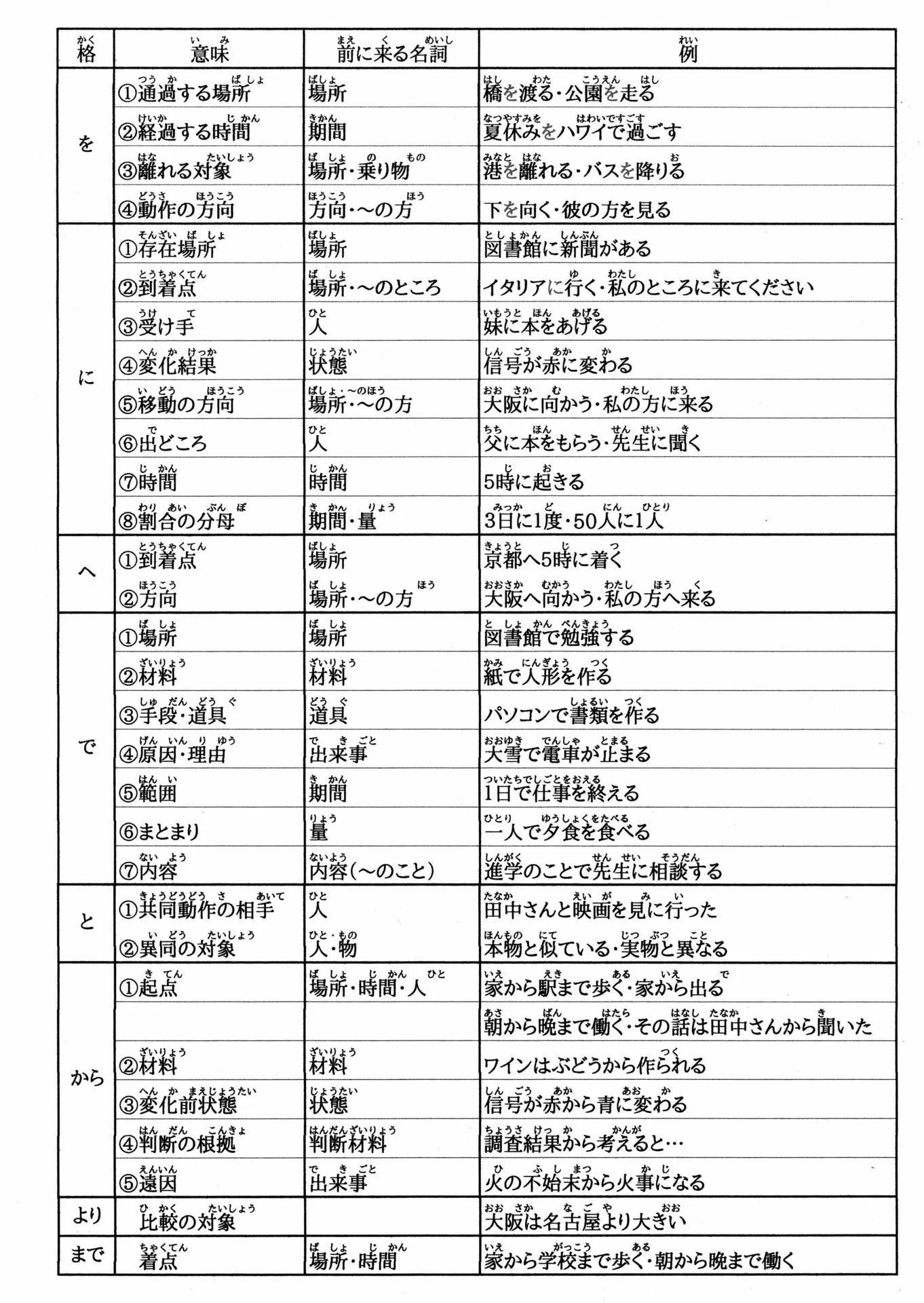 格助詞 - ばばちゃんのおっちゃんの日本語の先生への道