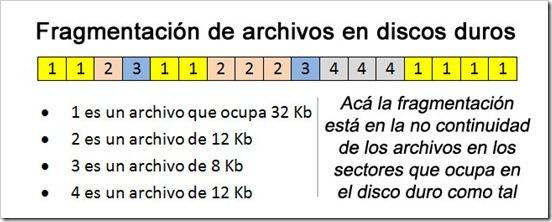 Fragmentación de archivos en discos duros