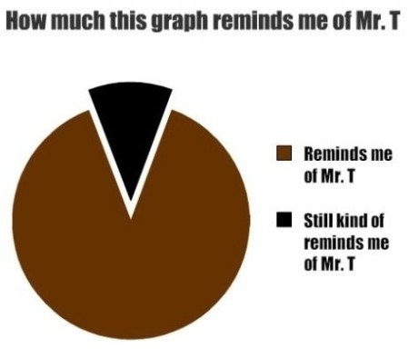 How Much This Graph Reminds Me of Mr. T: 1 Reminds Me of Mr. T 2 Still Kind of Reminds Me of Mr. T