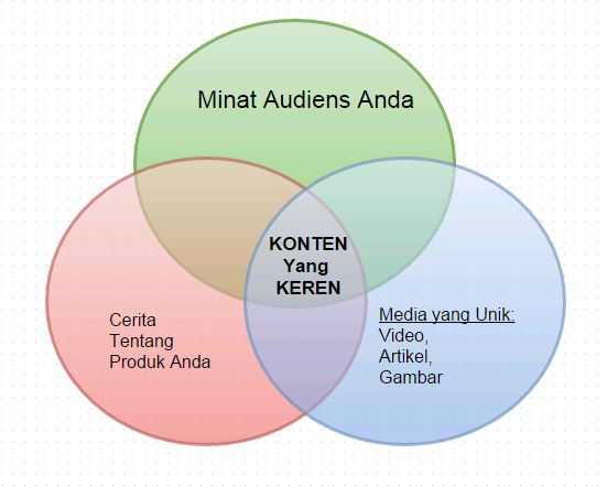 resep-content-marketing