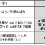wimax2+の制限が緩和されました。2月2日より3日10GB制限へ