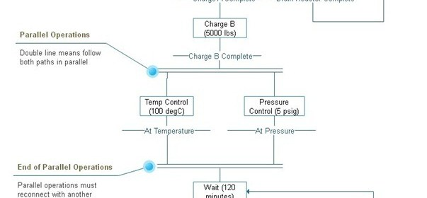 Sequential Control system for a Washing machine system