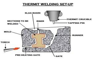 Thermit Welding | Rail Alumino–Thermic Welding | Thermite Welding Procedure