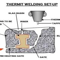 04fb3 01 thermit welding rail aluminothermic welding Aluminium thermite Manufacturing Engineering Rail Thermit Welding