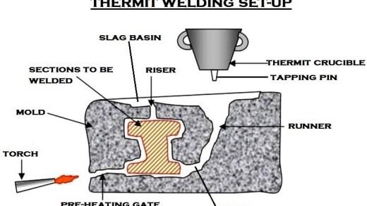 01-thermit-welding-Rail-Aluminothermic-welding.jpg