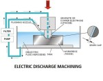 Electrical Discharge Machining   Non-Conventional Machining Process