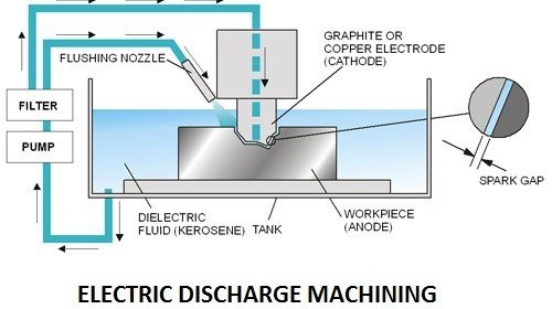 057df 01 electric discharge machining unconventional machining process Unconventional Machining Process Unconventional Machining Process electrical discharge machining