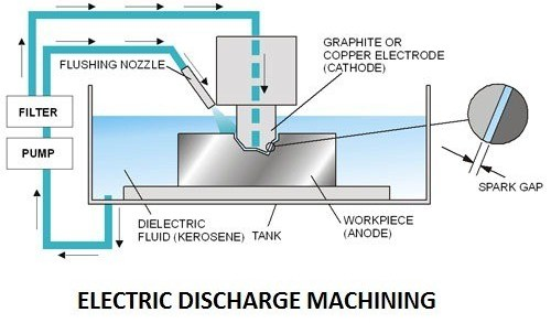 01-electric-discharge-machining-unconventional-machining-process.jpg
