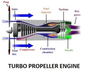 Turbo-Propeller Engines | Ram-Jet Engine | Jet Propulsion System