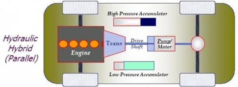 Hydraulic Hybrid Cars-Hla System-Pump Mode To Motor Mode-Parallel Hydraulic Hybrid Vehicles-Nitrogen Accumulator Pressure 5000 Psi