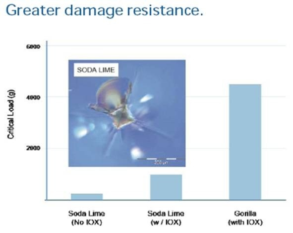 01-Gorilla Glass Damage Resistance - Soda Lime Vs Gorilla Glass