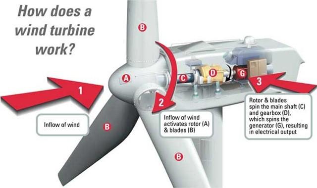 01-how_wind_turbine_works-wind turbine parts