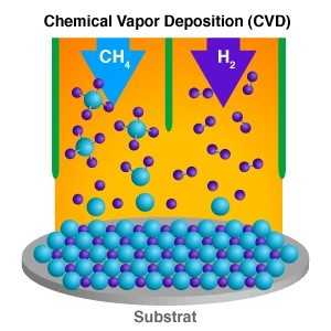 01-chemical vapor deposition techniques-chemical vapour deposition-CVD -graphene production-graphene fabrication-discovery of graphene
