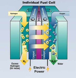 Technology of Hydrogen Fueled Rotary Engine | Dual Fuel System ( Hydrogen + Gasoline)