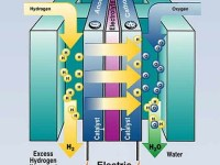 01-fuelcell-Hydrogen-Fuel-Cell-Dual-Fuel-System.jpg