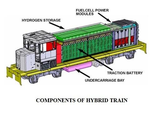 01 - Hybrid Engine - Components Of Hybrid Train